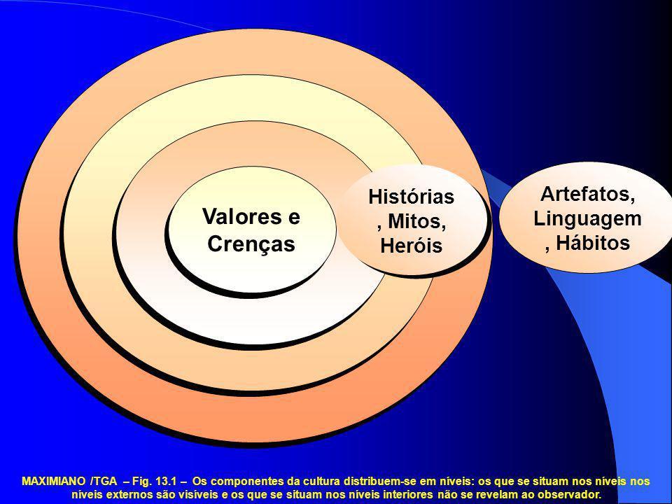 Histórias, Mitos, Heróis Artefatos, Linguagem, Hábitos