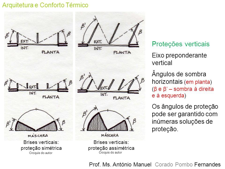 Proteções verticais Arquitetura e Conforto Térmico