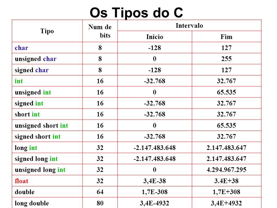 Os Tipos do C Tipo Num de bits Intervalo Inicio Fim char 8 -128 127