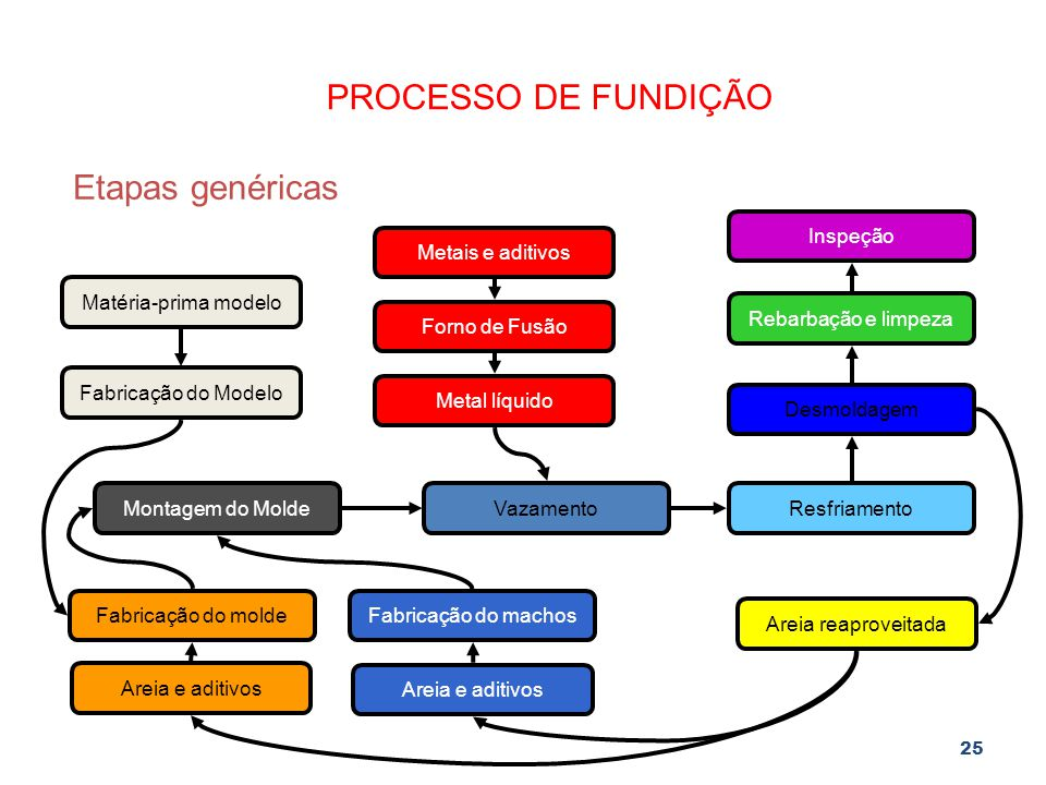 PROCESSO DE FUNDIÇÃO Etapas genéricas Inspeção Metais e aditivos