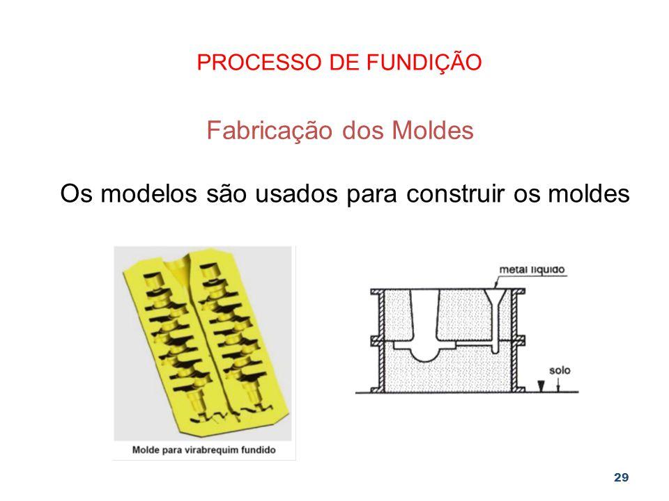 Os modelos são usados para construir os moldes
