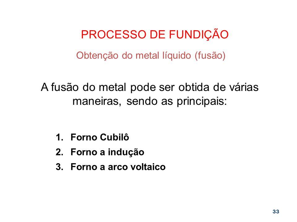 Obtenção do metal líquido (fusão)
