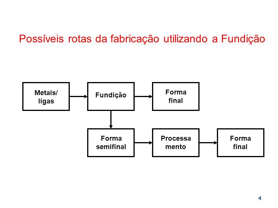 Possíveis rotas da fabricação utilizando a Fundição