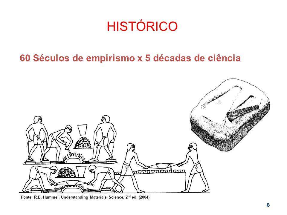 HISTÓRICO 60 Séculos de empirismo x 5 décadas de ciência