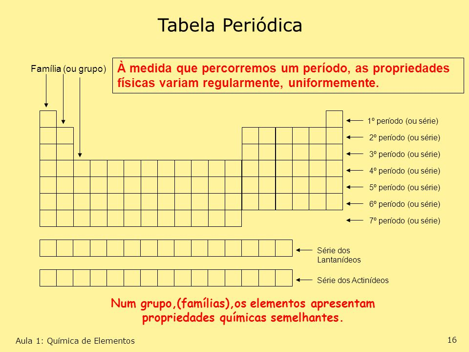 Tabela Periódica Família (ou grupo) 1º período (ou série) 2º período (ou série) 3º período (ou série)