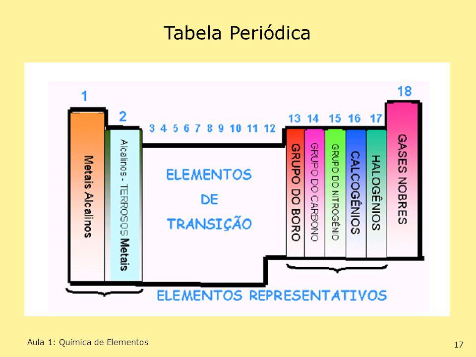 Tabela Periódica Aula 1: Química de Elementos Técnicas de Pesquisa