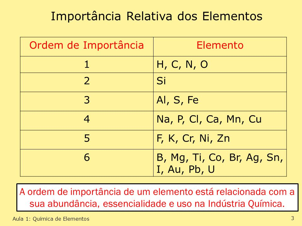 Importância Relativa dos Elementos
