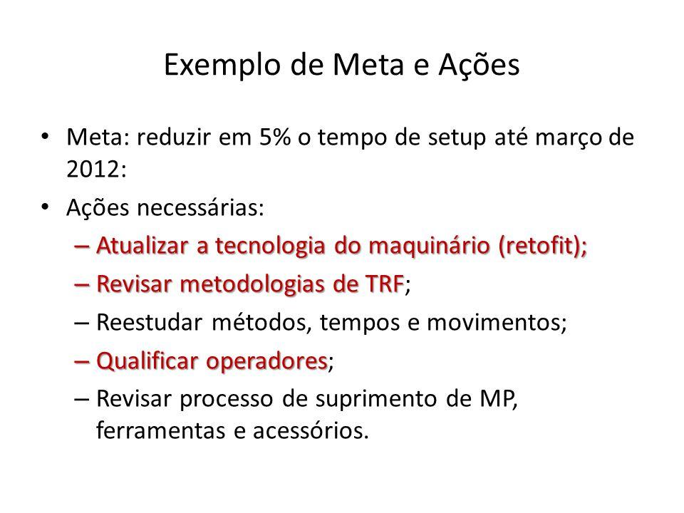 Exemplo de Meta e Ações Meta: reduzir em 5% o tempo de setup até março de 2012: Ações necessárias: