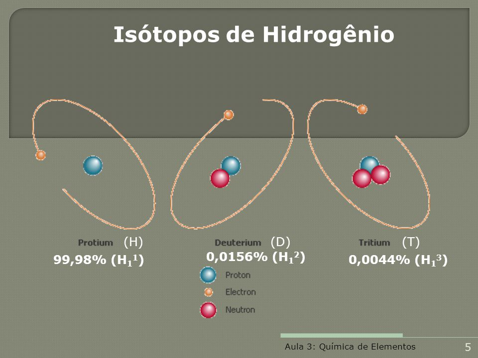 Isótopos de Hidrogênio