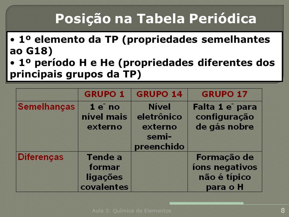 Posição na Tabela Periódica