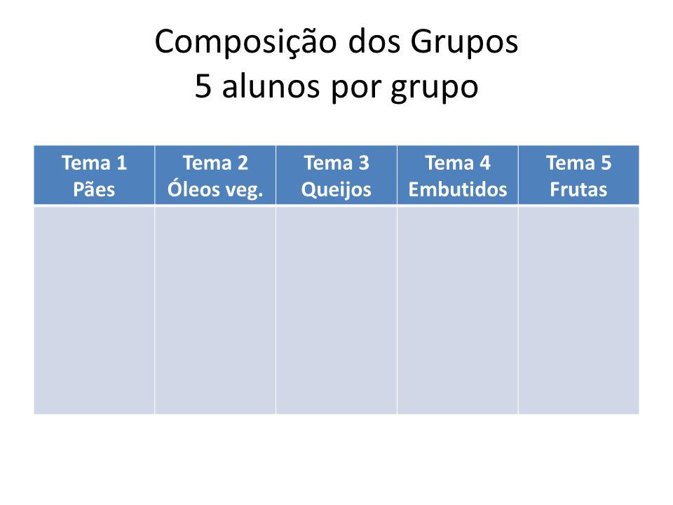 Composição dos Grupos 5 alunos por grupo