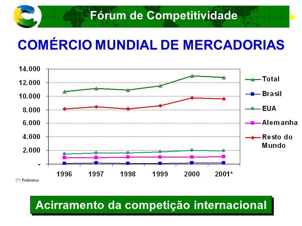 Acirramento da competição internacional