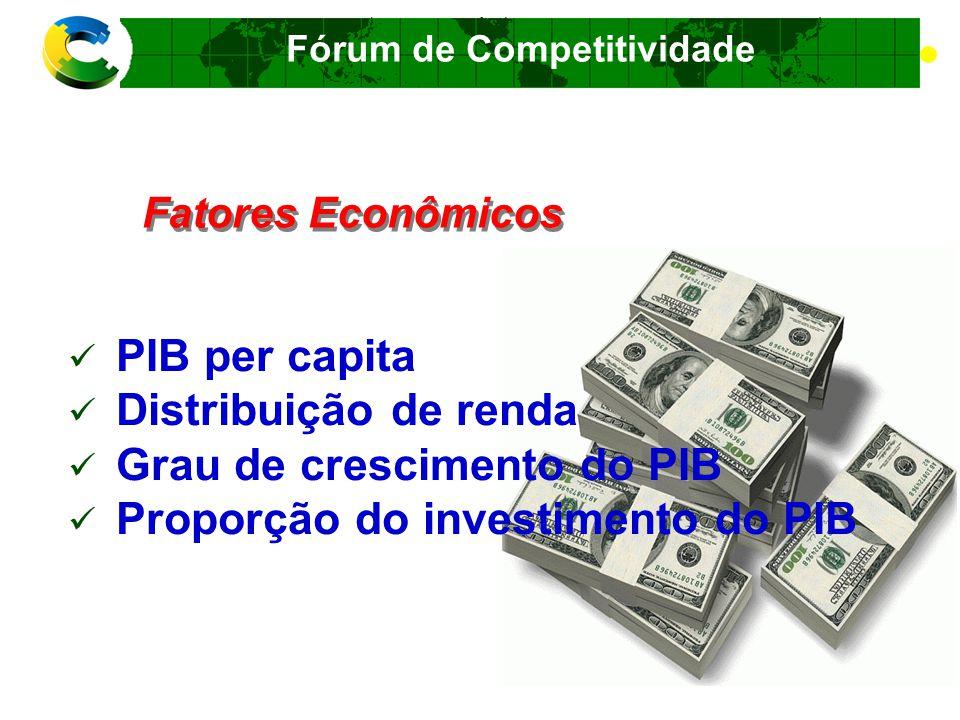 Grau de crescimento do PIB Proporção do investimento do PIB