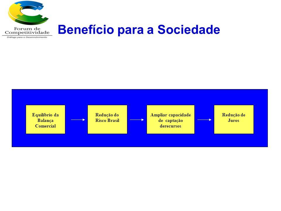 Benefício para a Sociedade
