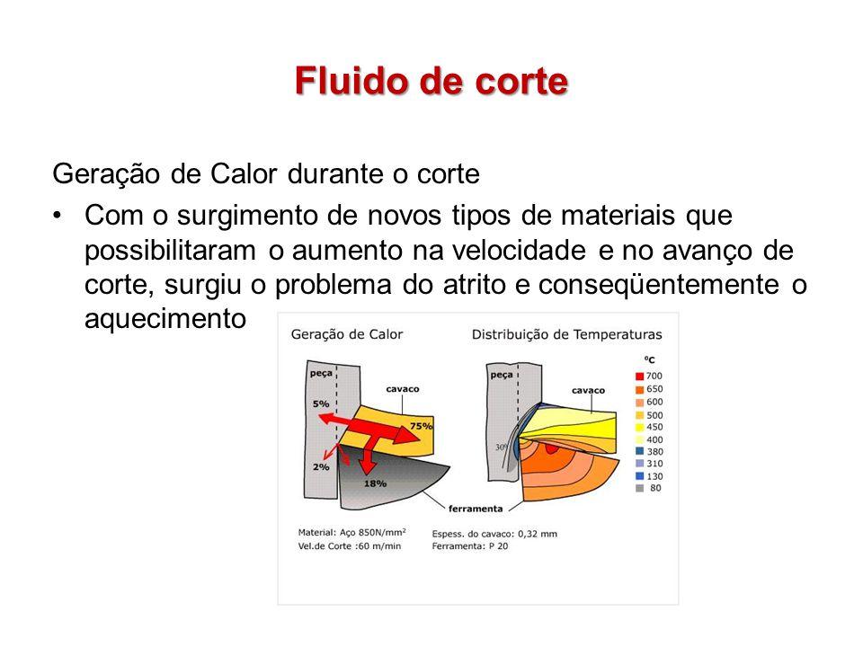 Fluido de corte Geração de Calor durante o corte