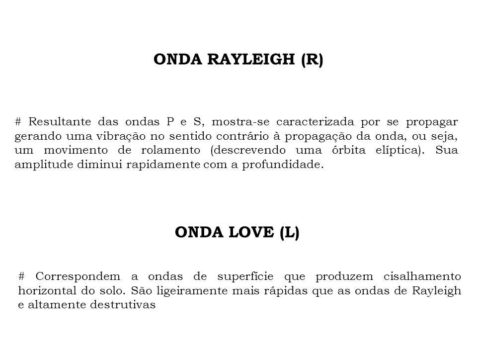 ONDA RAYLEIGH (R) ONDA LOVE (L)