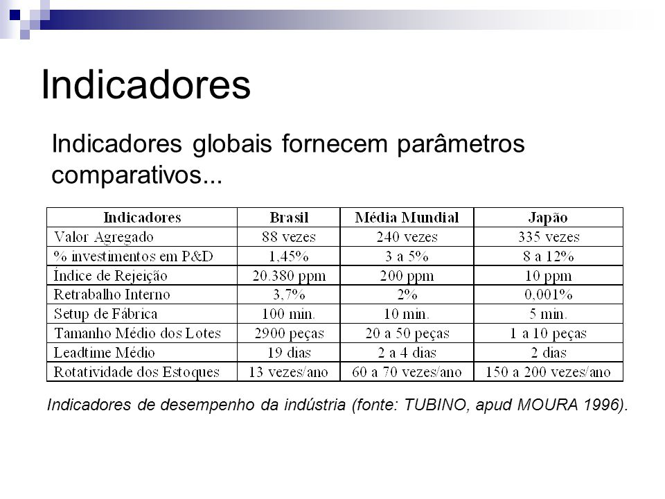 Indicadores Indicadores globais fornecem parâmetros comparativos...