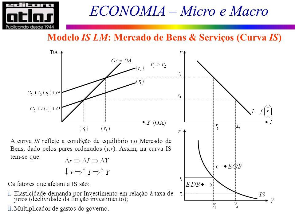 Modelo IS LM: Mercado de Bens & Serviços (Curva IS)