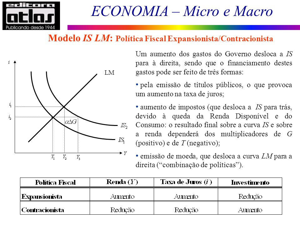 Modelo IS LM: Política Fiscal Expansionista/Contracionista