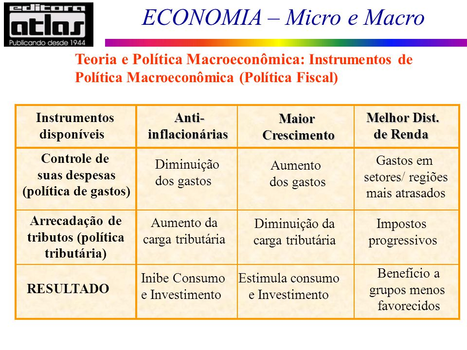 Teoria e Política Macroeconômica: Instrumentos de Política Macroeconômica (Política Fiscal)