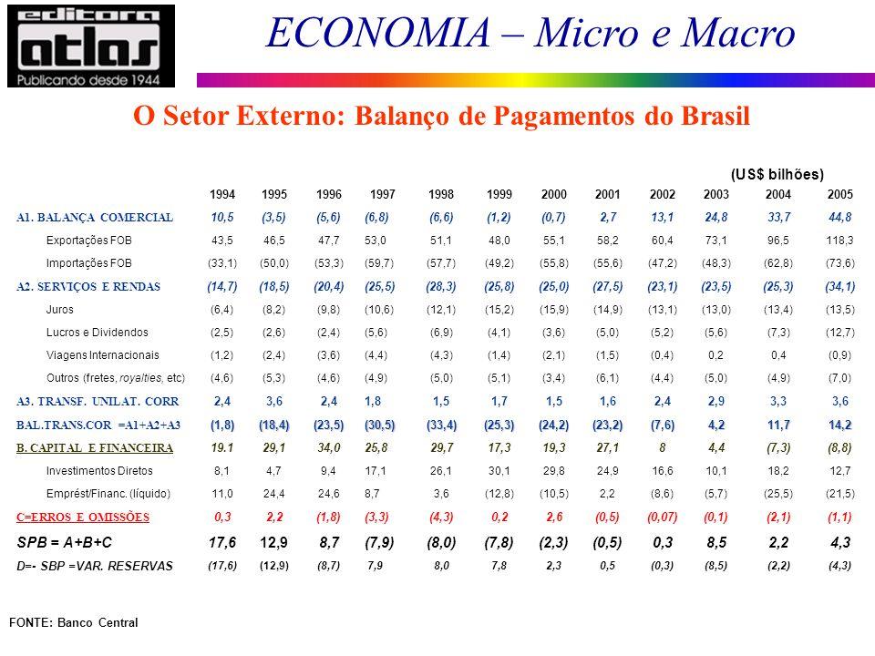 O Setor Externo: Balanço de Pagamentos do Brasil