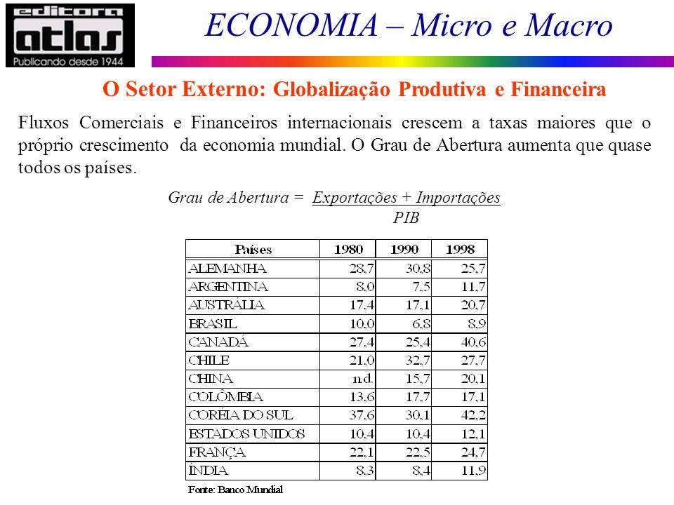 Grau de Abertura = Exportações + Importações