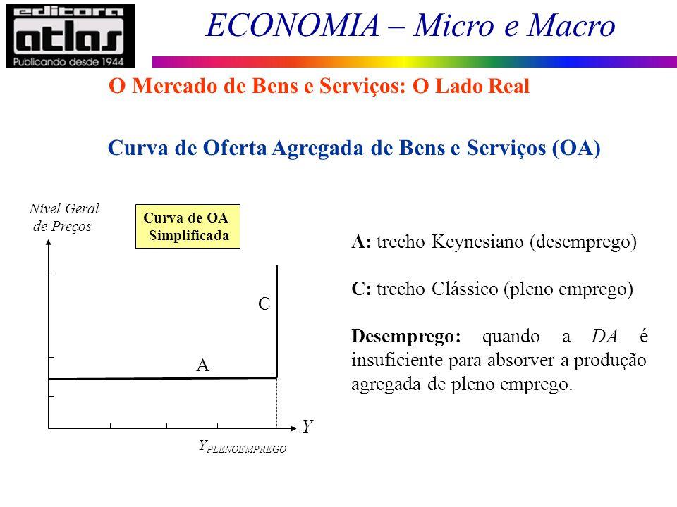 O Mercado de Bens e Serviços: O Lado Real