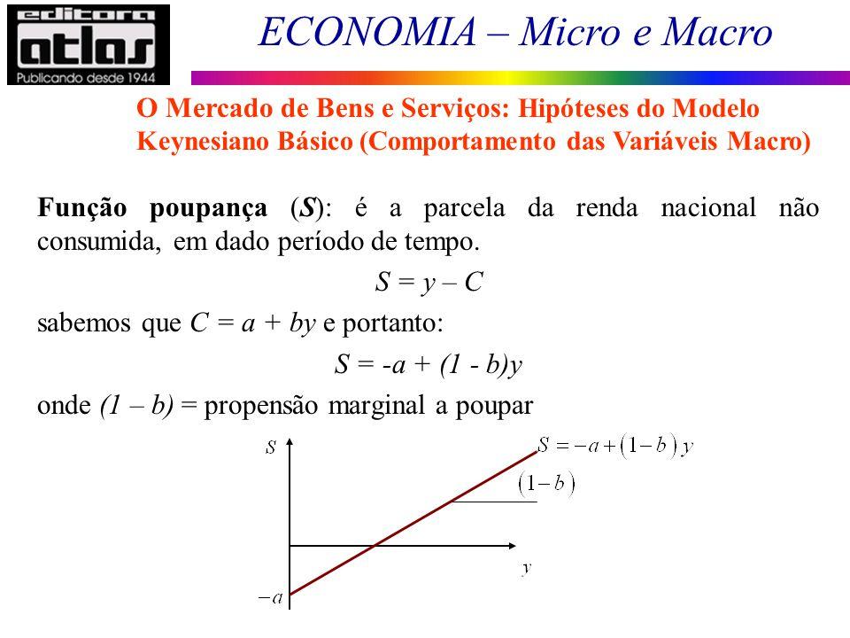 O Mercado de Bens e Serviços: Hipóteses do Modelo Keynesiano Básico (Comportamento das Variáveis Macro)