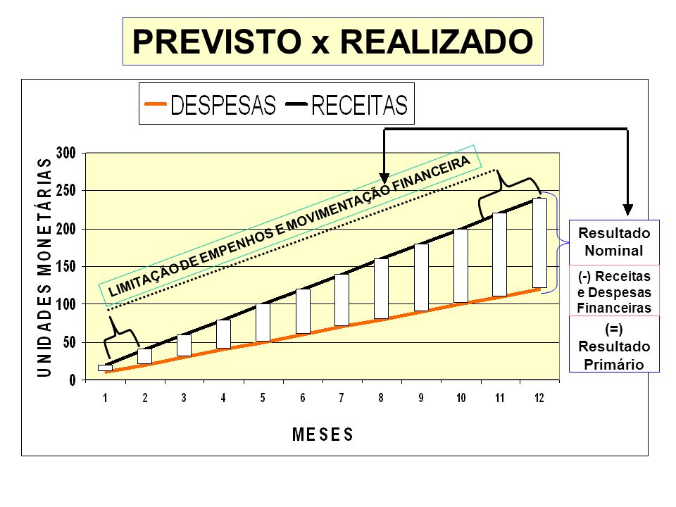 (-) Receitas e Despesas Financeiras