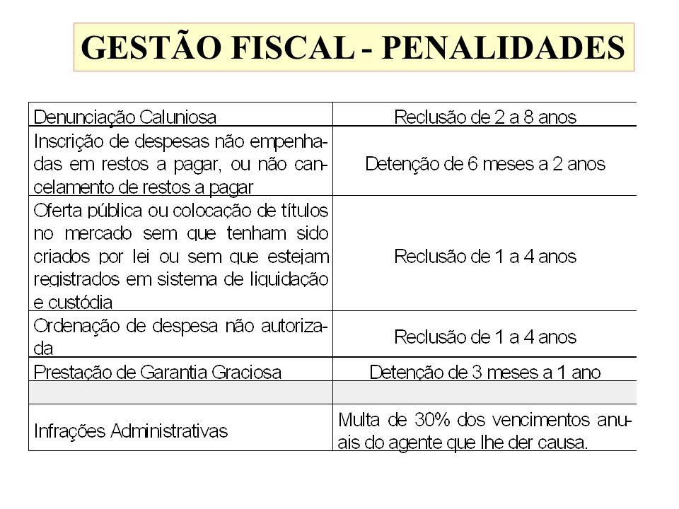 GESTÃO FISCAL - PENALIDADES