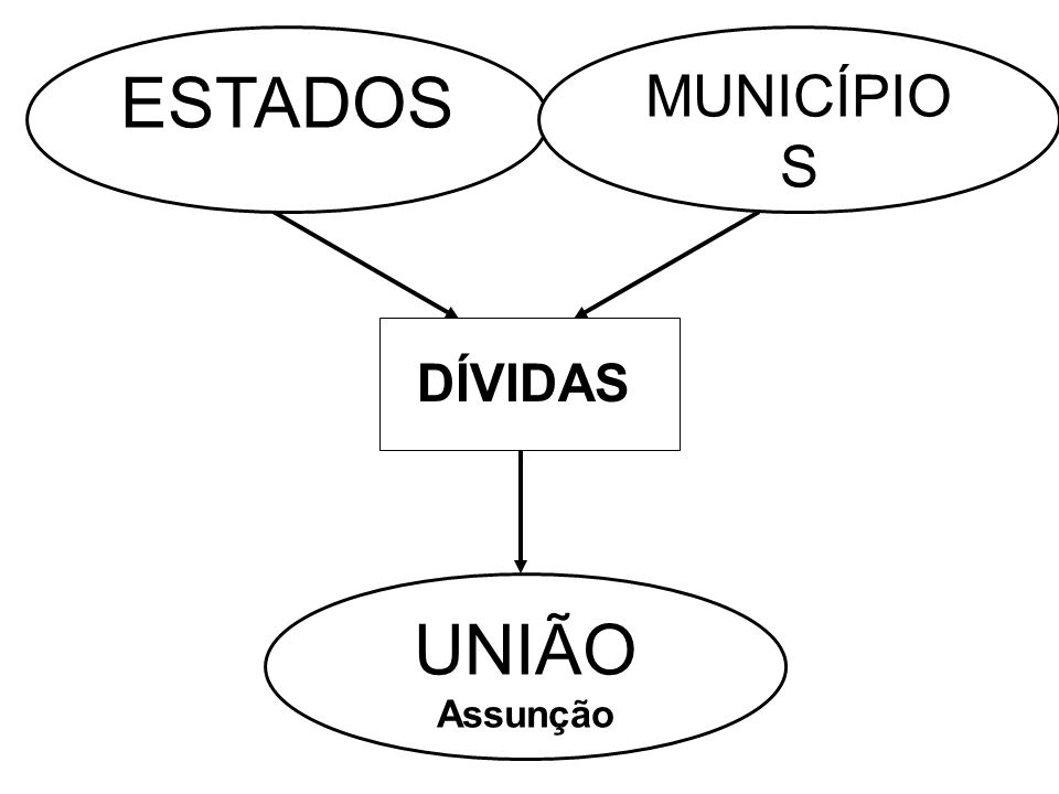 ESTADOS MUNICÍPIOS DÍVIDAS UNIÃO Assunção