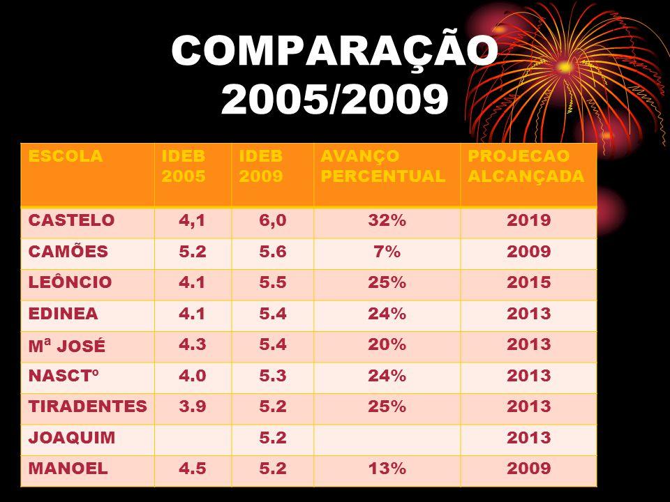 COMPARAÇÃO 2005/2009 ESCOLA IDEB 2005 IDEB 2009 AVANÇO PERCENTUAL