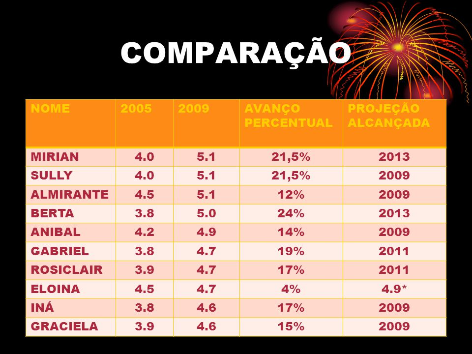 COMPARAÇÃO NOME 2005 2009 AVANÇO PERCENTUAL PROJEÇÃO ALCANÇADA MIRIAN