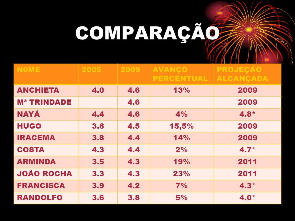 COMPARAÇÃO N0ME 2005 2009 AVANÇO PERCENTUAL PROJEÇÃO ALCANÇADA