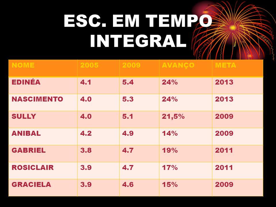 ESC. EM TEMPO INTEGRAL NOME 2005 2009 AVANÇO META EDINÉA 4.1 5.4 24%