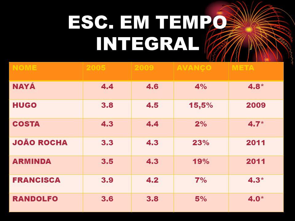 ESC. EM TEMPO INTEGRAL NOME 2005 2009 AVANÇO META NAYÁ 4.4 4.6 4% 4.8*