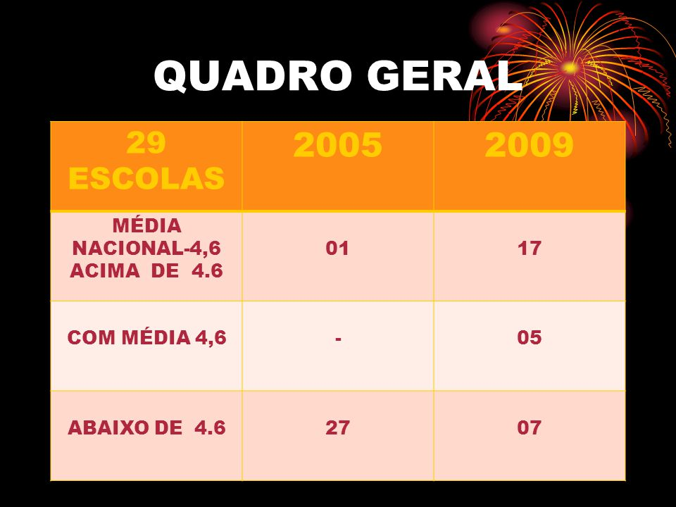 QUADRO GERAL 2005 2009 29 ESCOLAS MÉDIA NACIONAL-4,6 ACIMA DE 4.6 01