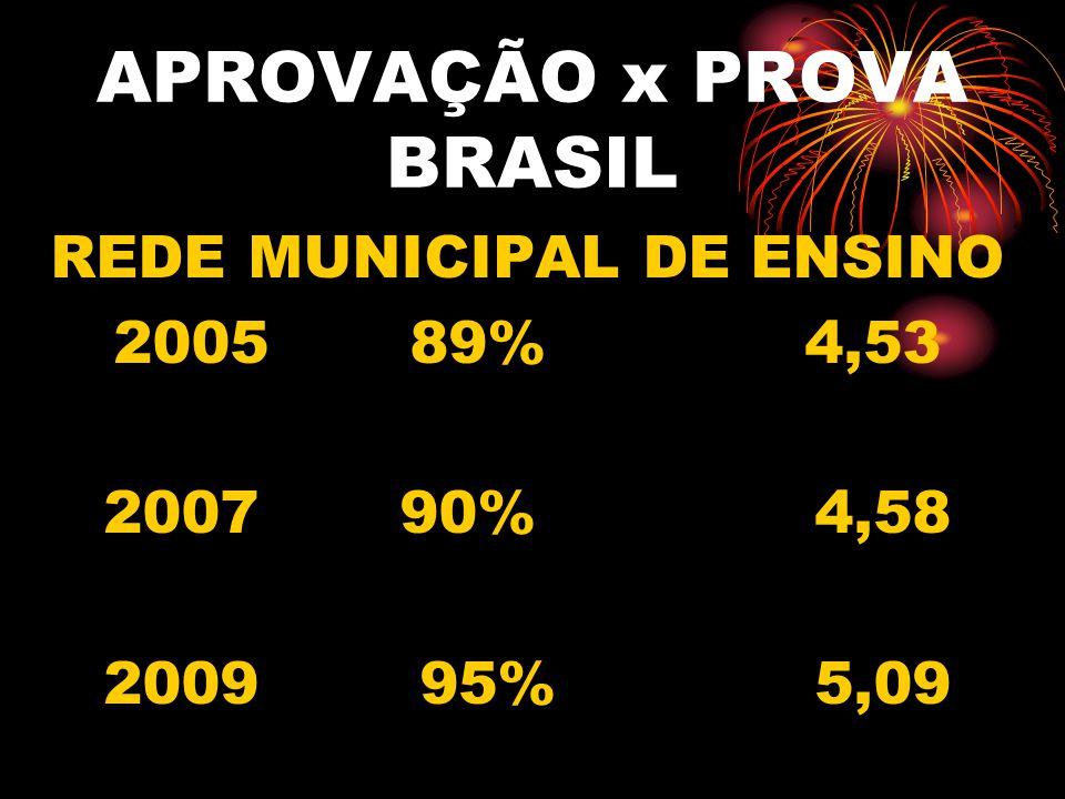 APROVAÇÃO x PROVA BRASIL