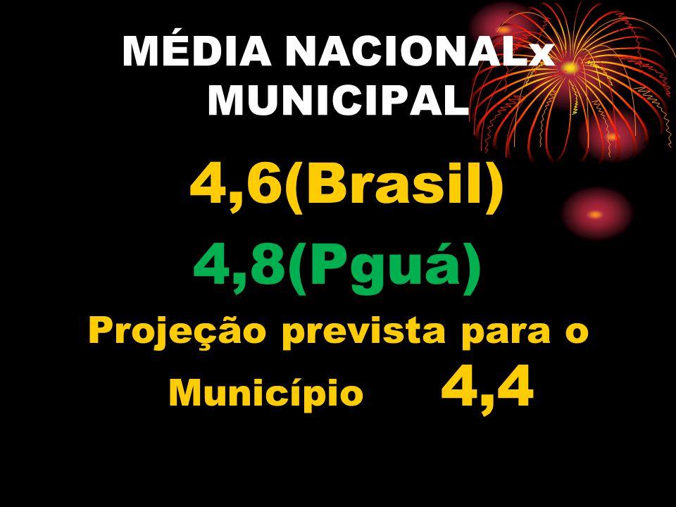 MÉDIA NACIONALx MUNICIPAL
