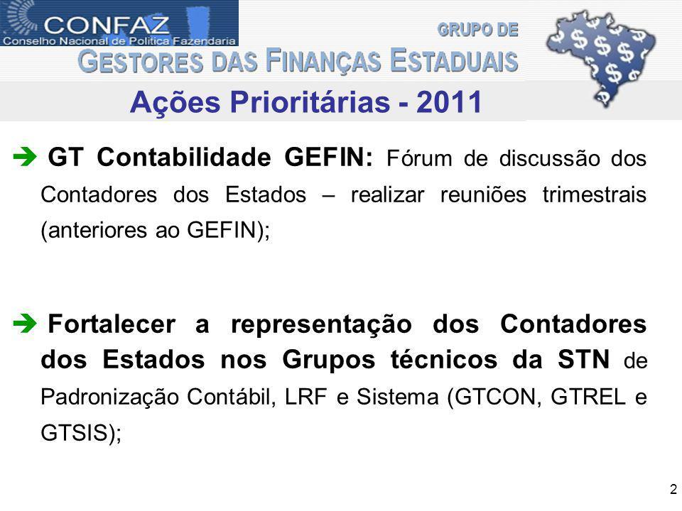 Ações Prioritárias - 2011