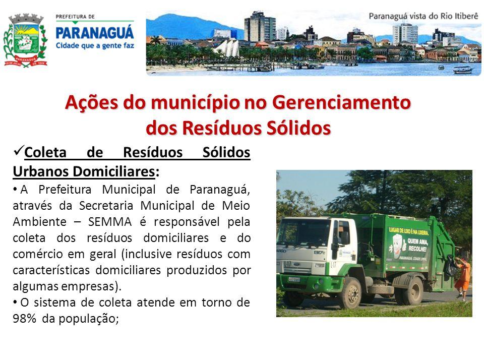 Ações do município no Gerenciamento