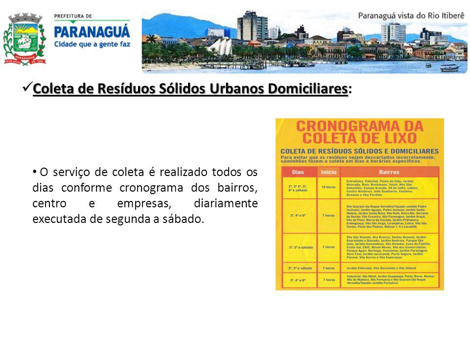 Coleta de Resíduos Sólidos Urbanos Domiciliares: