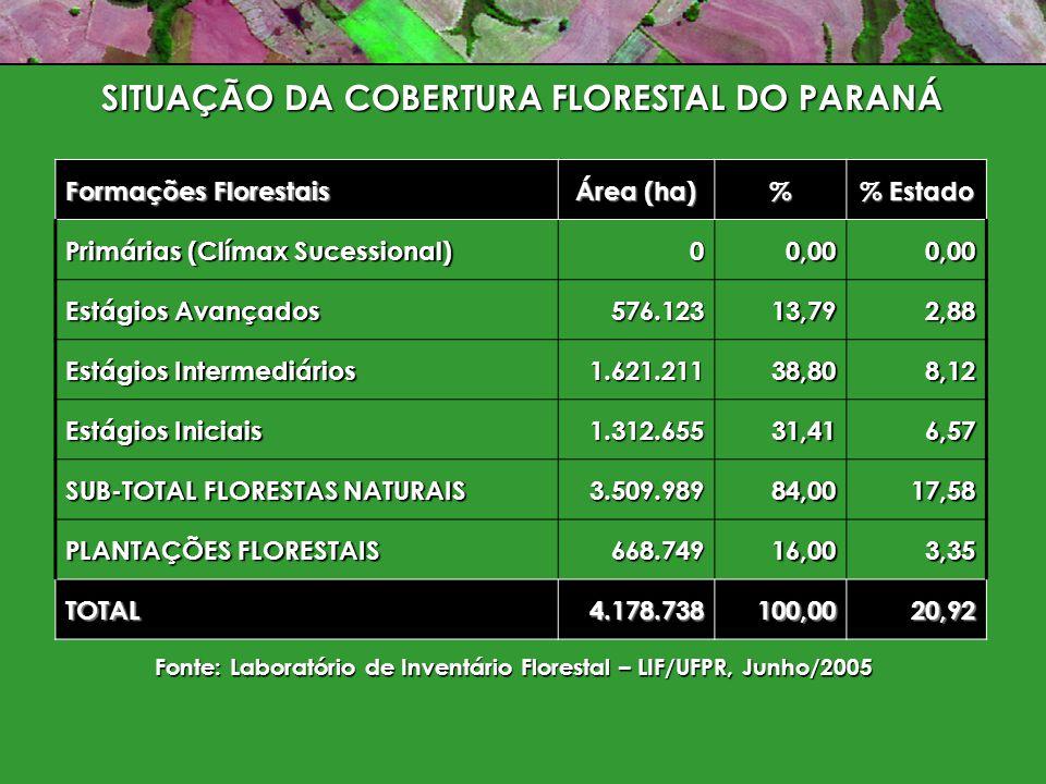 SITUAÇÃO DA COBERTURA FLORESTAL DO PARANÁ