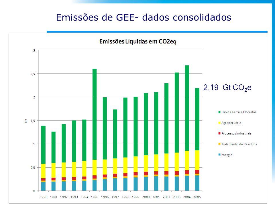 Emissões de GEE- dados consolidados
