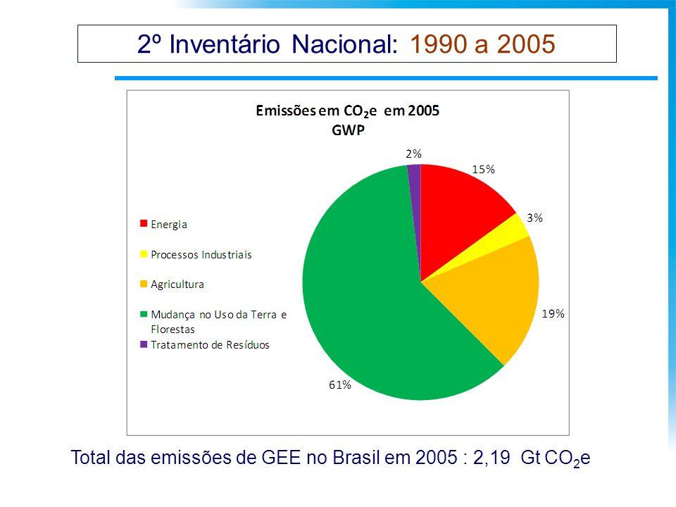 2º Inventário Nacional: 1990 a 2005