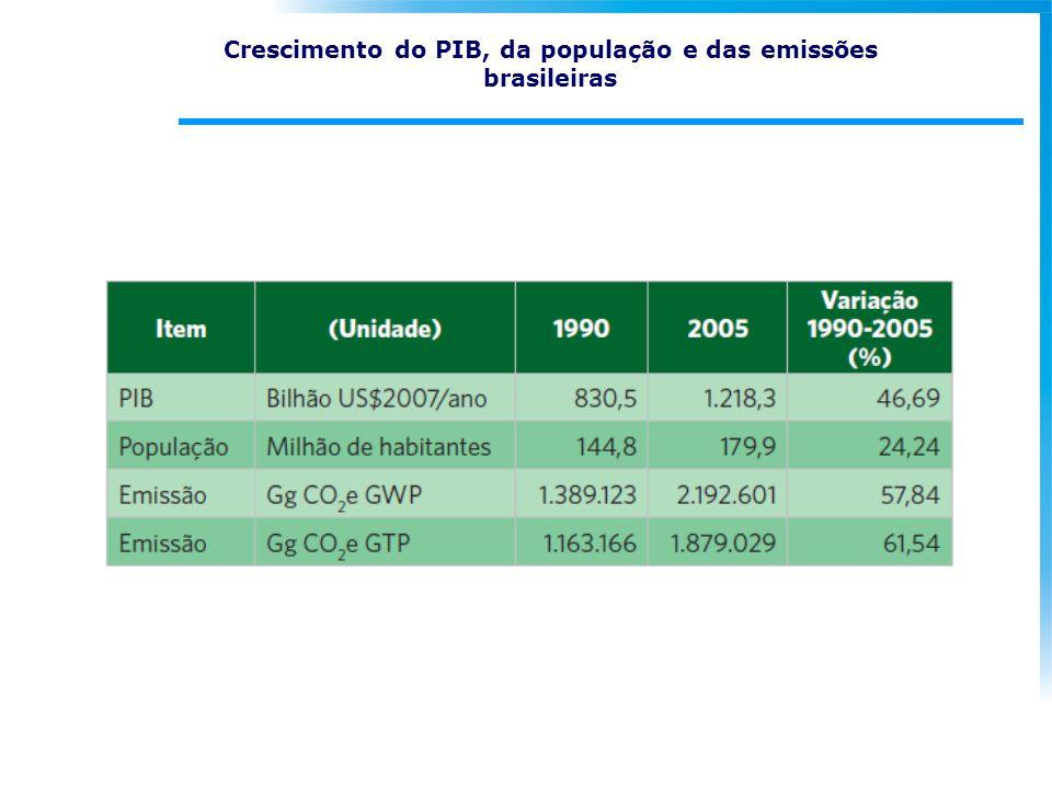 Crescimento do PIB, da população e das emissões brasileiras