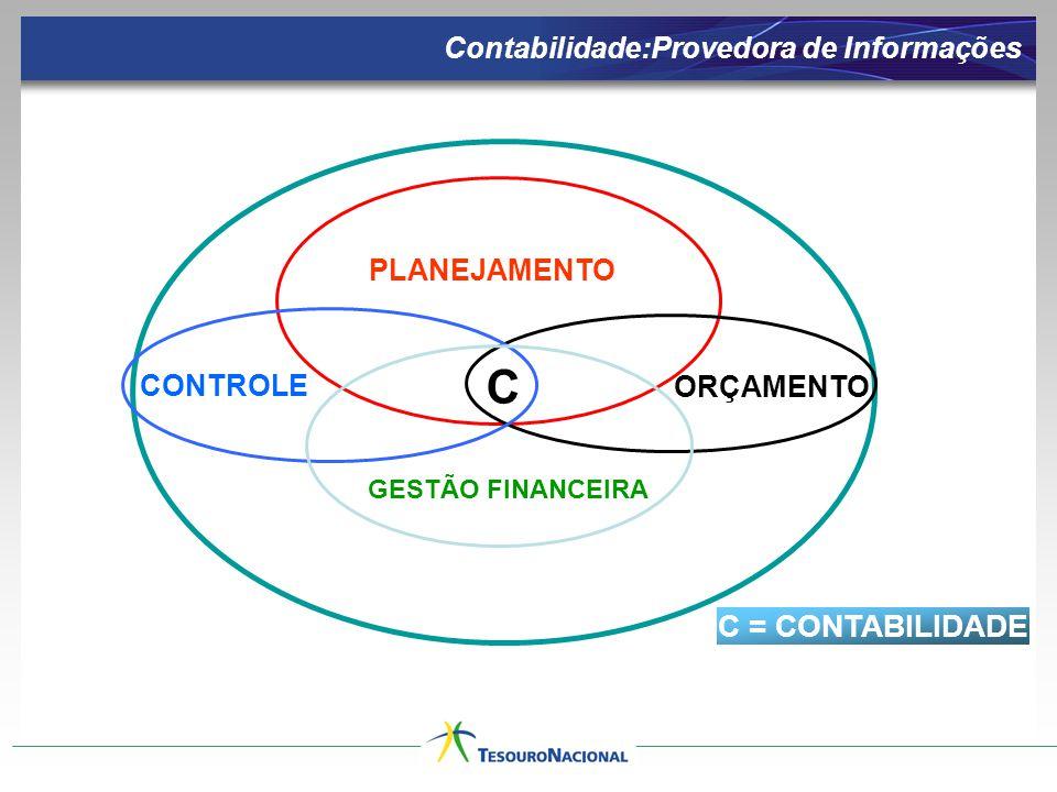 C C = CONTABILIDADE Contabilidade:Provedora de Informações