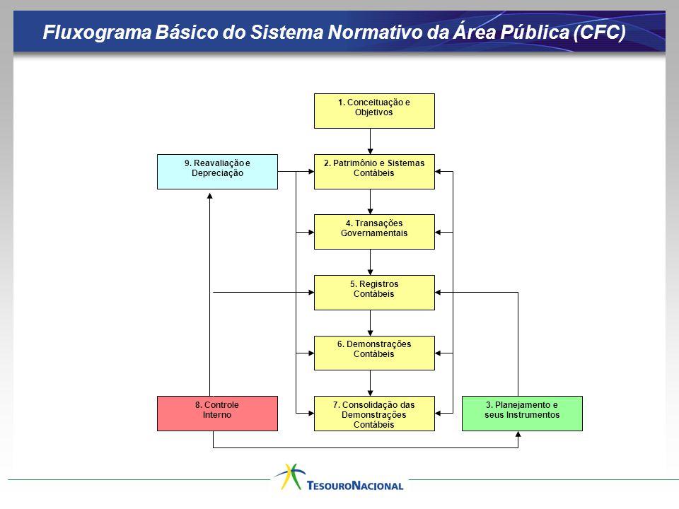 Fluxograma Básico do Sistema Normativo da Área Pública (CFC)