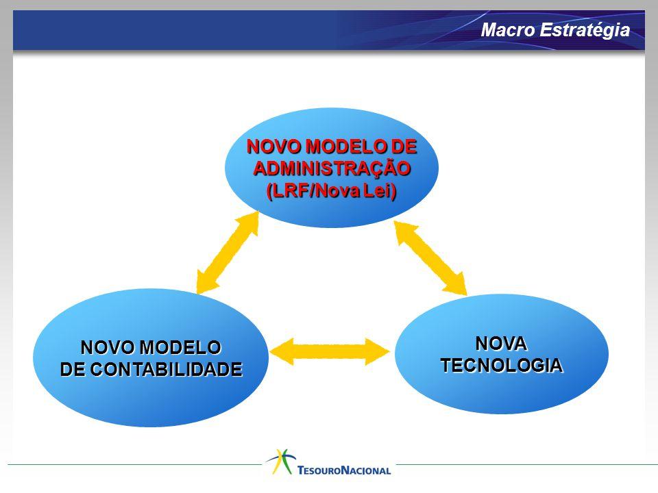 Macro Estratégia NOVO MODELO DE ADMINISTRAÇÃO (LRF/Nova Lei)