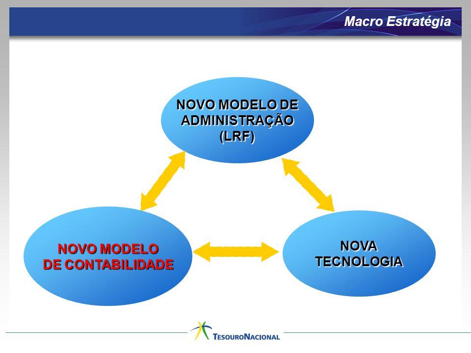 Macro Estratégia NOVO MODELO DE ADMINISTRAÇÃO (LRF) NOVO MODELO NOVA